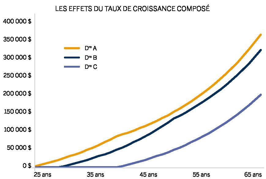 Graphique linéaire qui montre la croissance des cotisations de chaque médecin jusqu'à 65 ans.