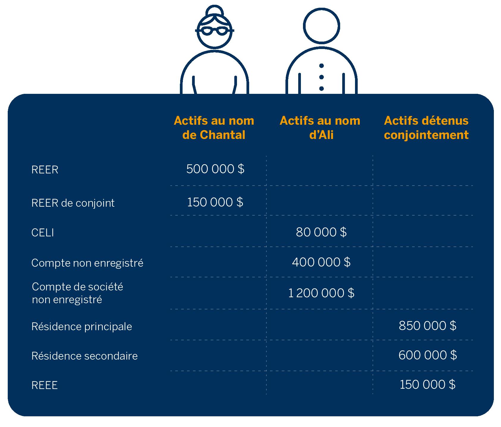Texte de remplacement : Un tableau illustrant les actifs au nom de Chantal, les actifs au nom d'Ali et les actifs détenus conjointement