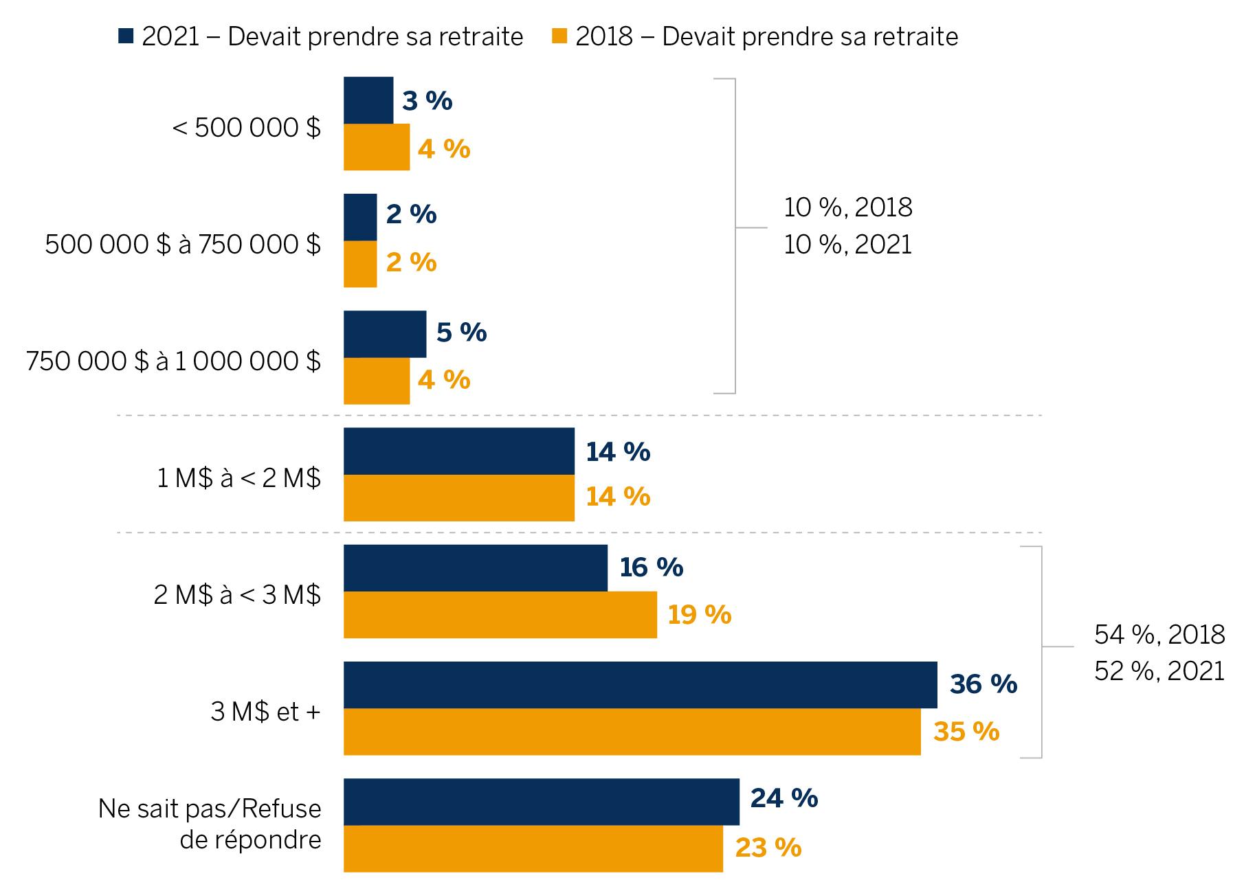 Graphique à barres comparant l'actif que les médecins s'attendent à devoir accumuler pour une retraite confortable, 2018 par rapport à 2021