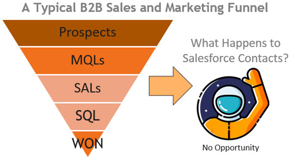 Salesforce Funnel Process