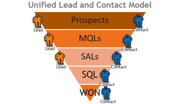 Salesforce Unified Lead and Contact Model