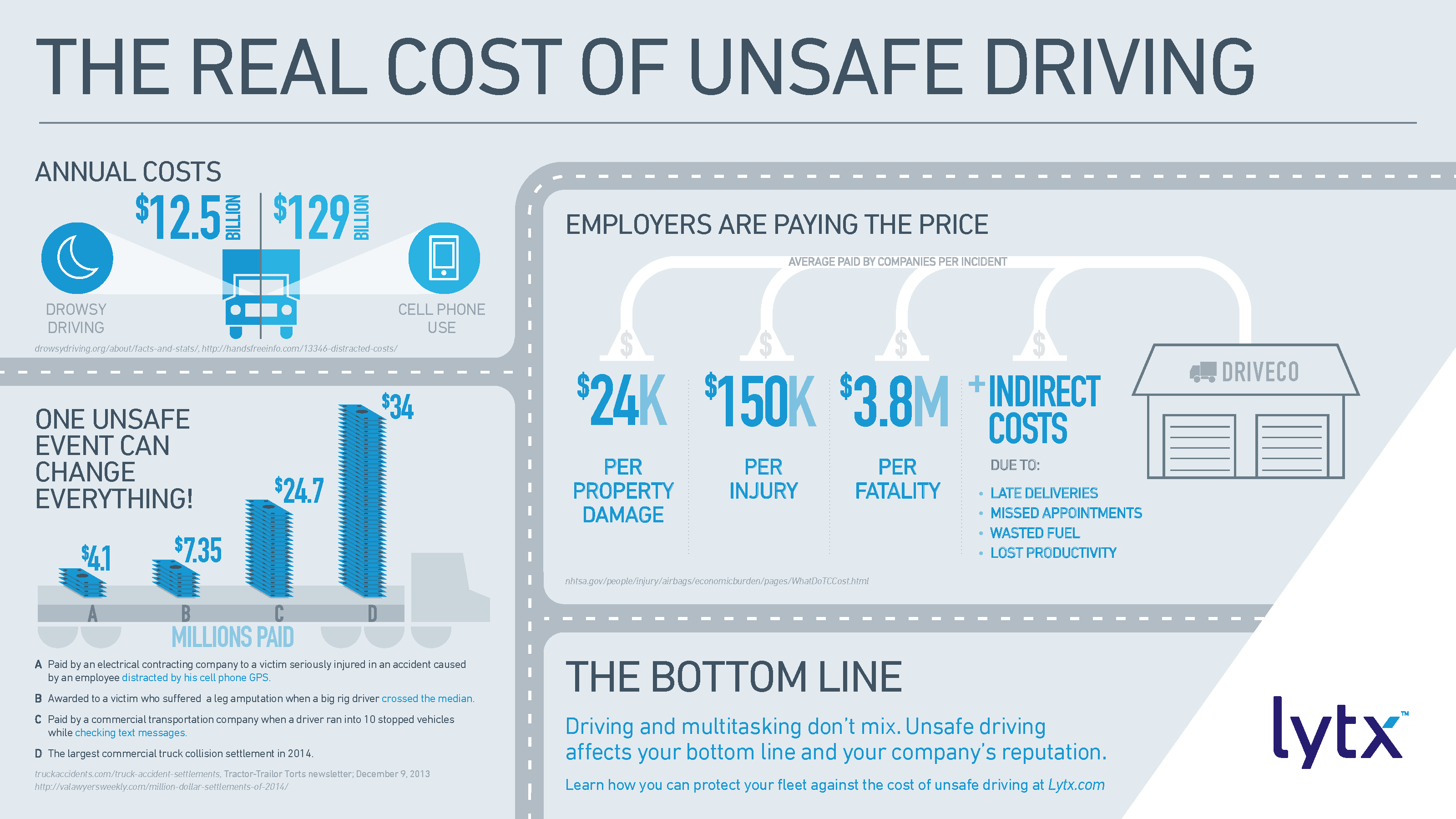 The Real Cost of Unsafe Driving