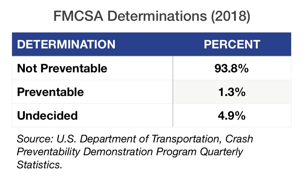 FMCSA Determinations