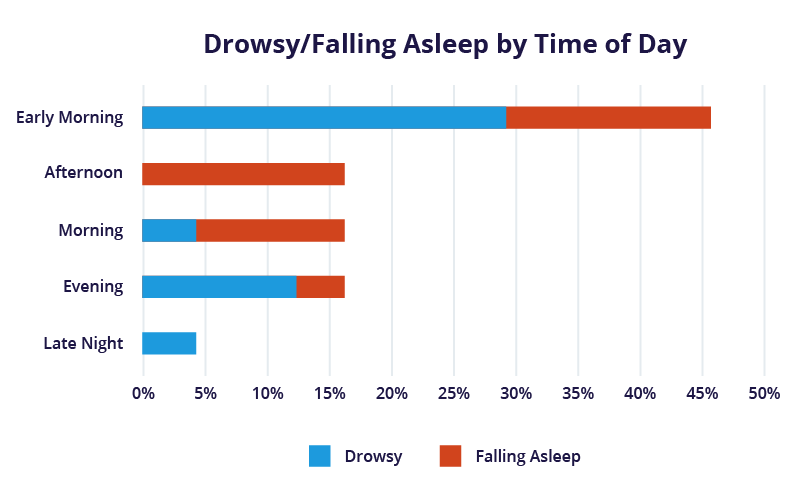 drowsy driving time of day and high severity collisions