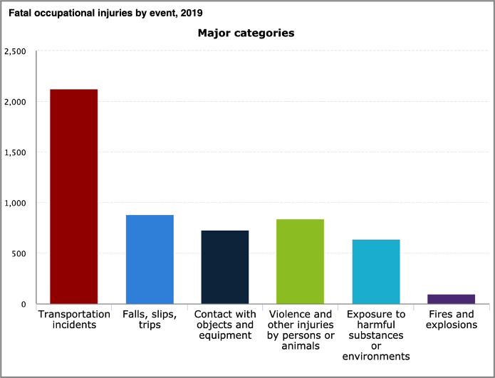 fatal occupational injuries by event 2019