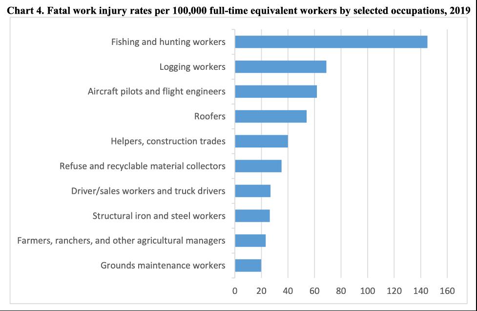 fatal work injury rates US Bureau of Labor Statistics