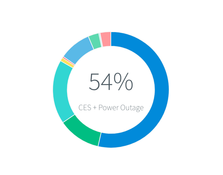CES Power Outage Coverage