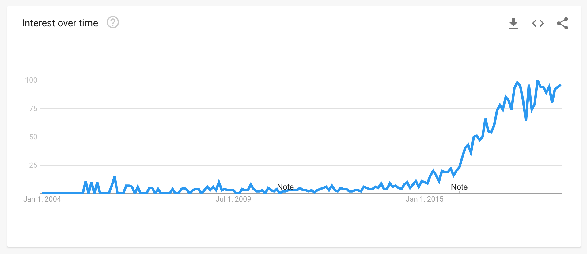 Influencer Marketing Interest Over Time