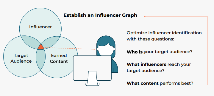 Cision Influencer Graph
