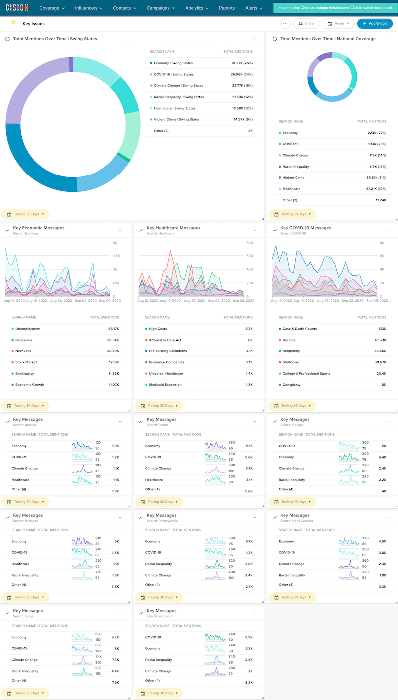 Cision Election 2020 Dashboard