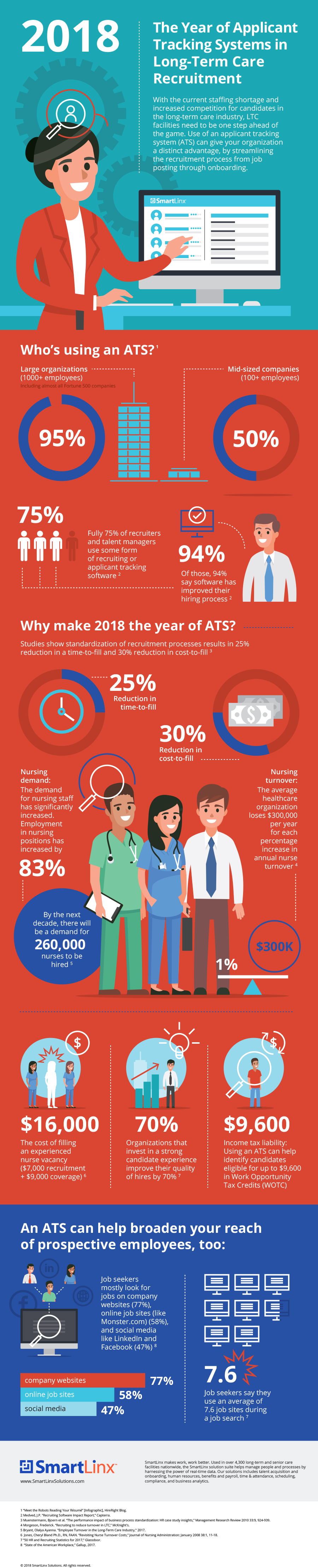Infographic - 2018 the Year of Applicant Tracking Systems (ATS) for Long-Term Care and Healthcare