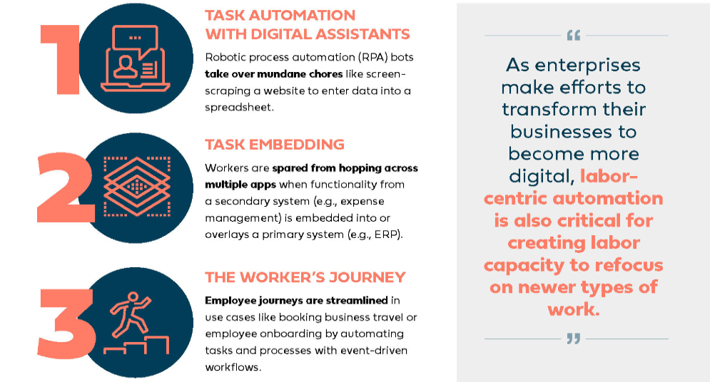 The Future of Work is Labor-Centric Automation [Infographic]