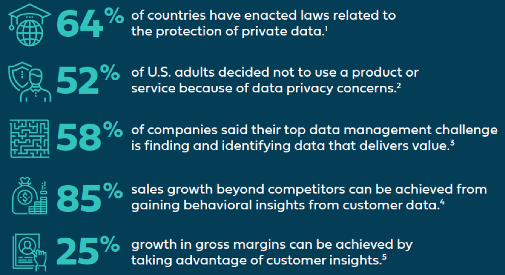 Customer Data, Data Privacy, and Strategic Growth [Infographic]