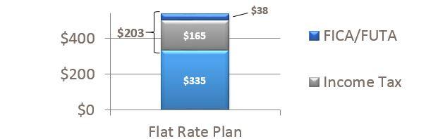 Flat Rate Plan