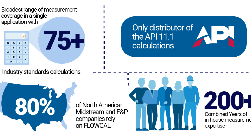 FLOWCAL Measures the Industry