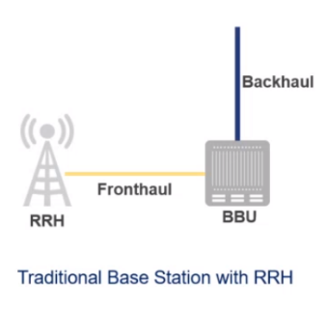 Figure 1: Traditional Fronthaul