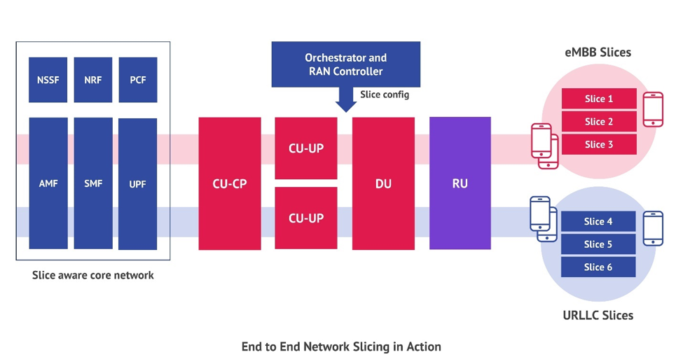 Who Disaggregated My RAN? Part 9: Slice and Serve: Network Slicing in Action