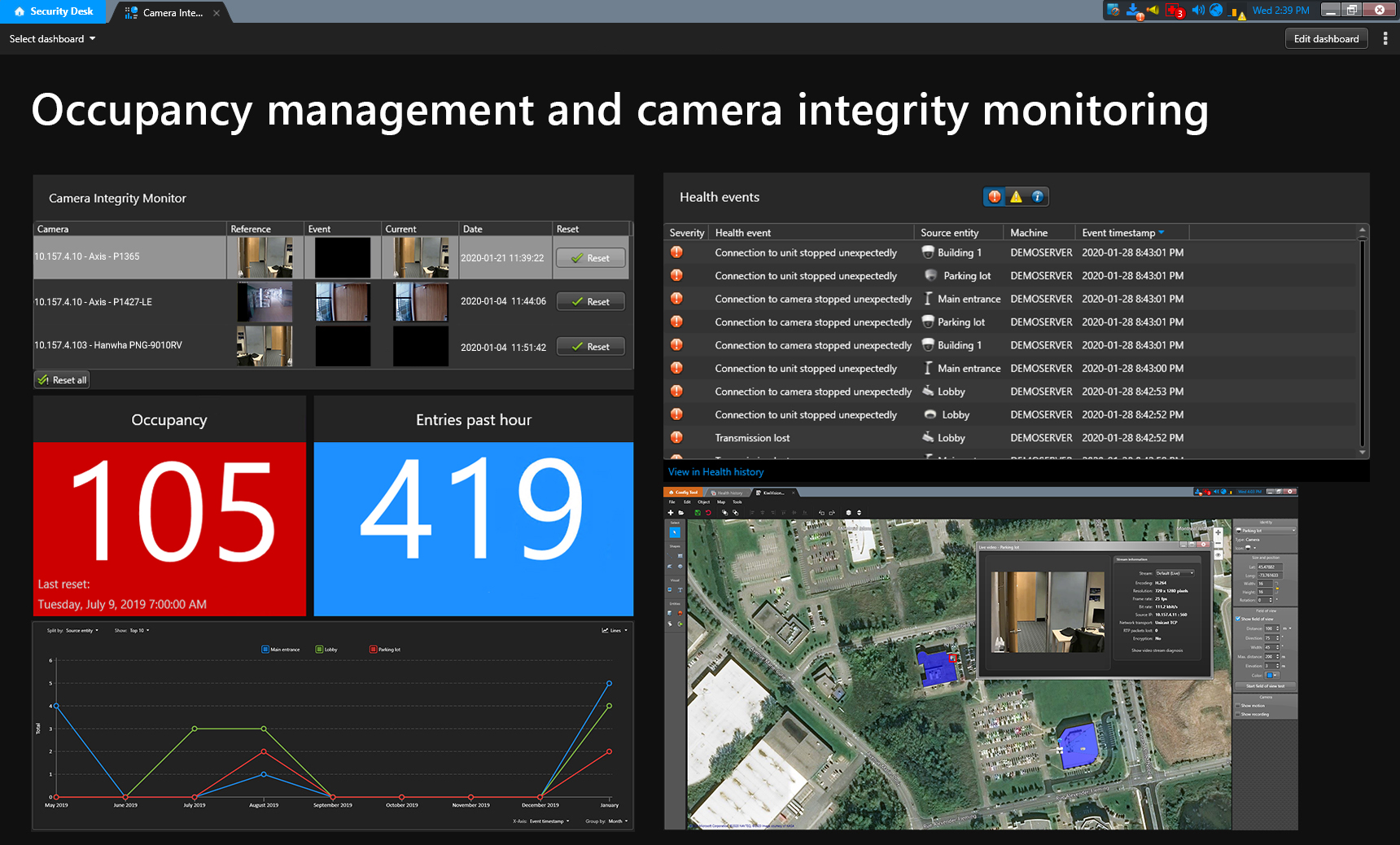 Security desk screen shot: Occupation management and camera integrity monitoring