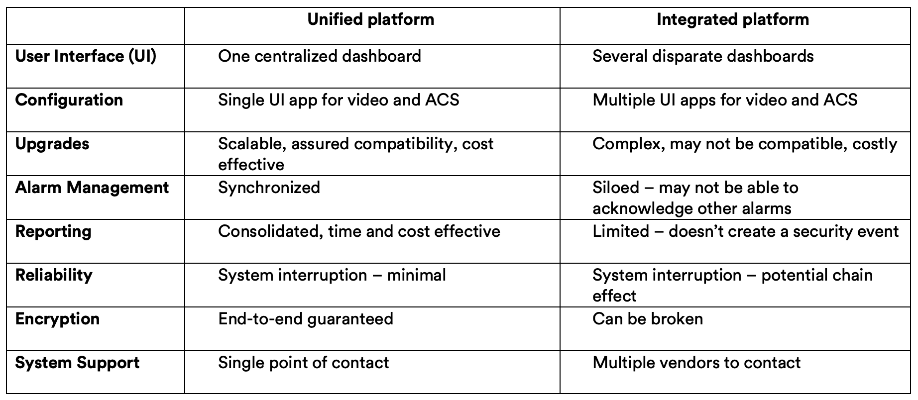 unified vs integrated platform, user interface (UI), centralized disparate dashboard, configuration, ACS, alarm management, consolidated reporting, end-to-end encryption