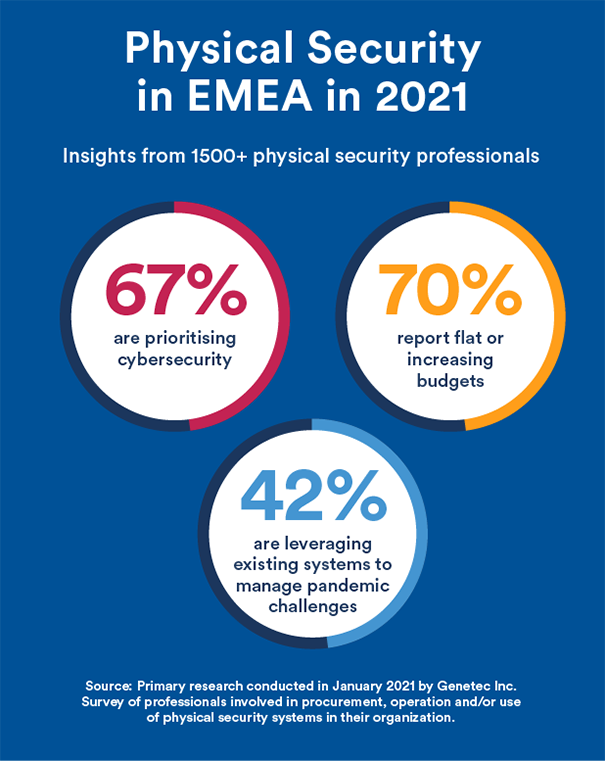 Physical Security in EMEA in 2021