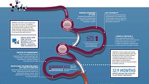 Infographic: Shorten Your Clinical Development Journey