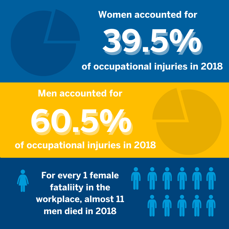 women accounted for 39.5 percent of occupational injuries in 2008, men accounted for 60.5 percent, for every 1 female who died in the workplace in 2018, almost 11 men died