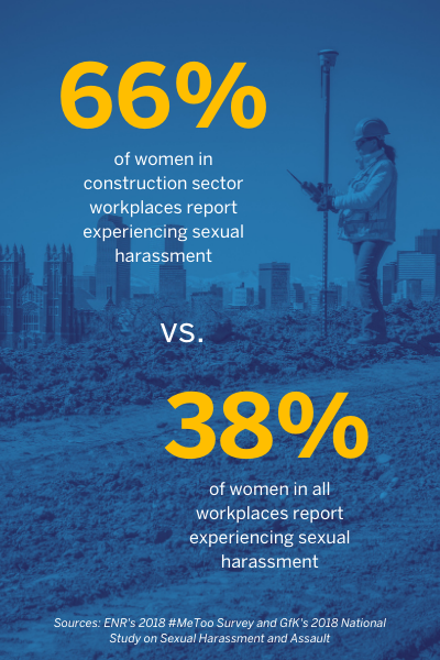 Women in construction sector vs all work sectors sexual harassment statistics