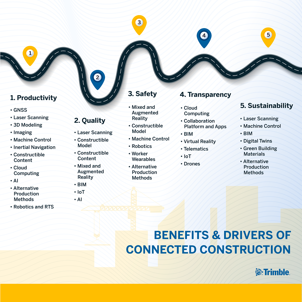 benefits and technology drivers of connected construction