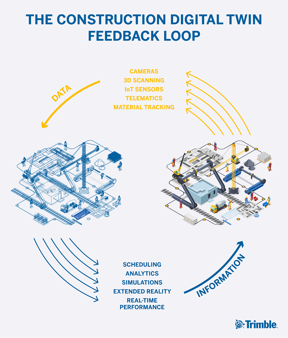the construction digital twin feedback loop