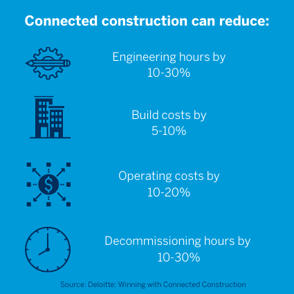 connected construction efficiency statistics from deloitte 2020