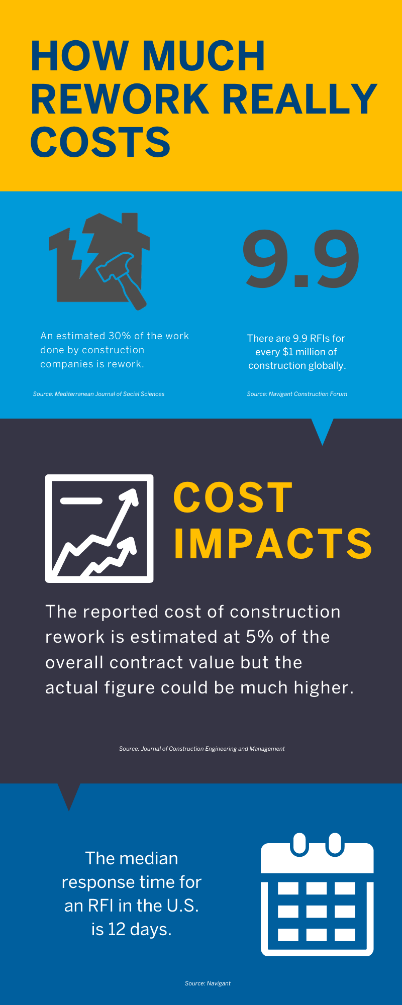 how much construction rework really costs infographic