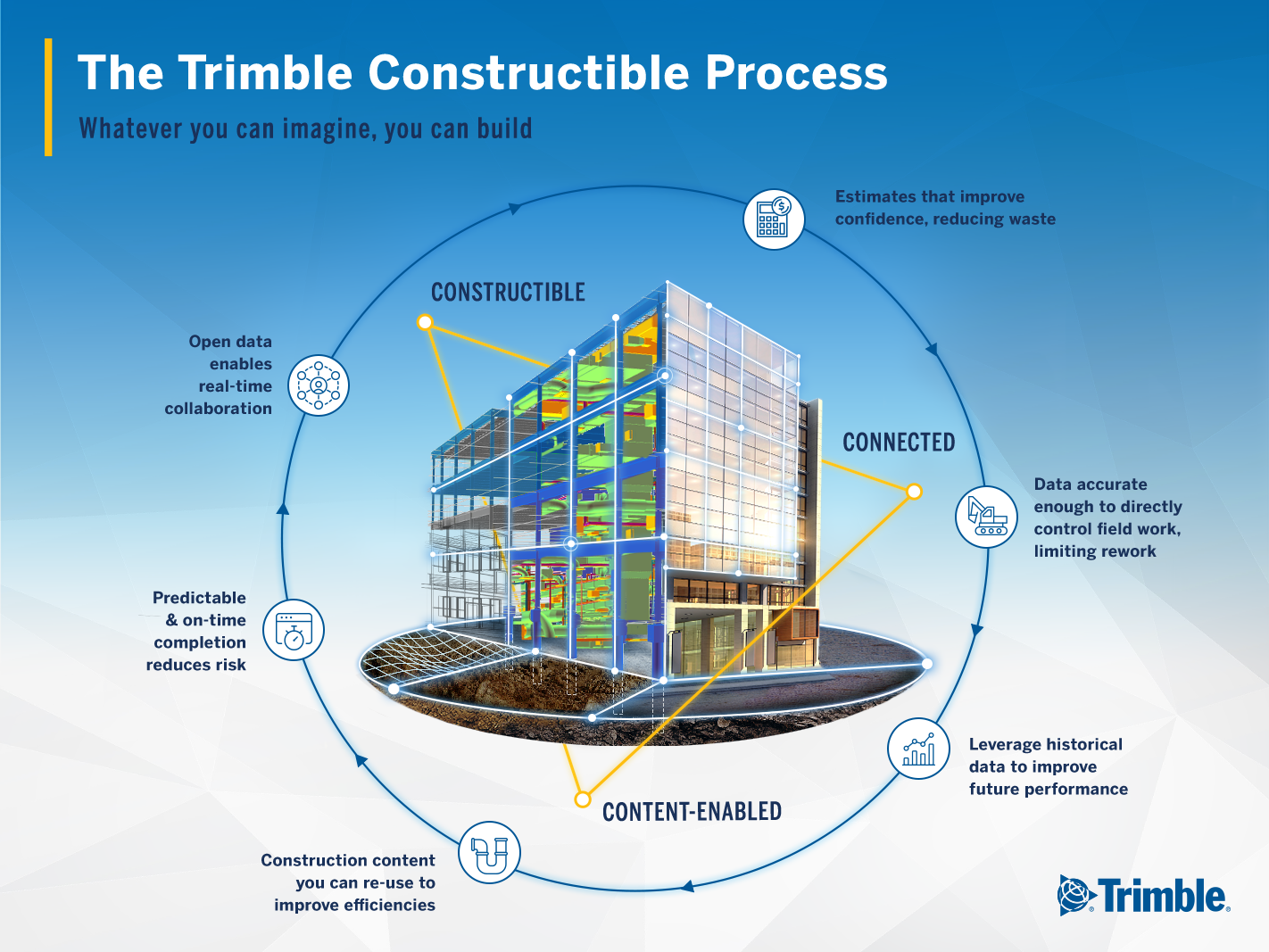How the constructible process improves collaboration through data sharing in every phase of the construction lifecycle