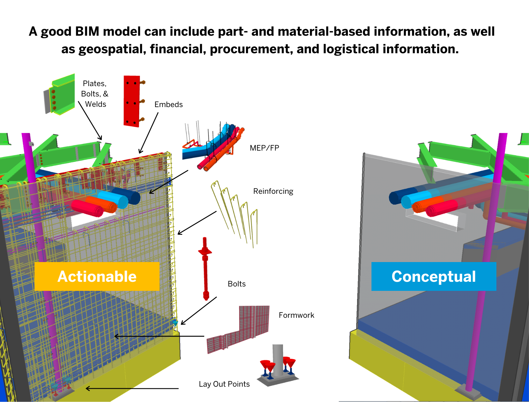the difference between conceptual and constructible design in BIM models