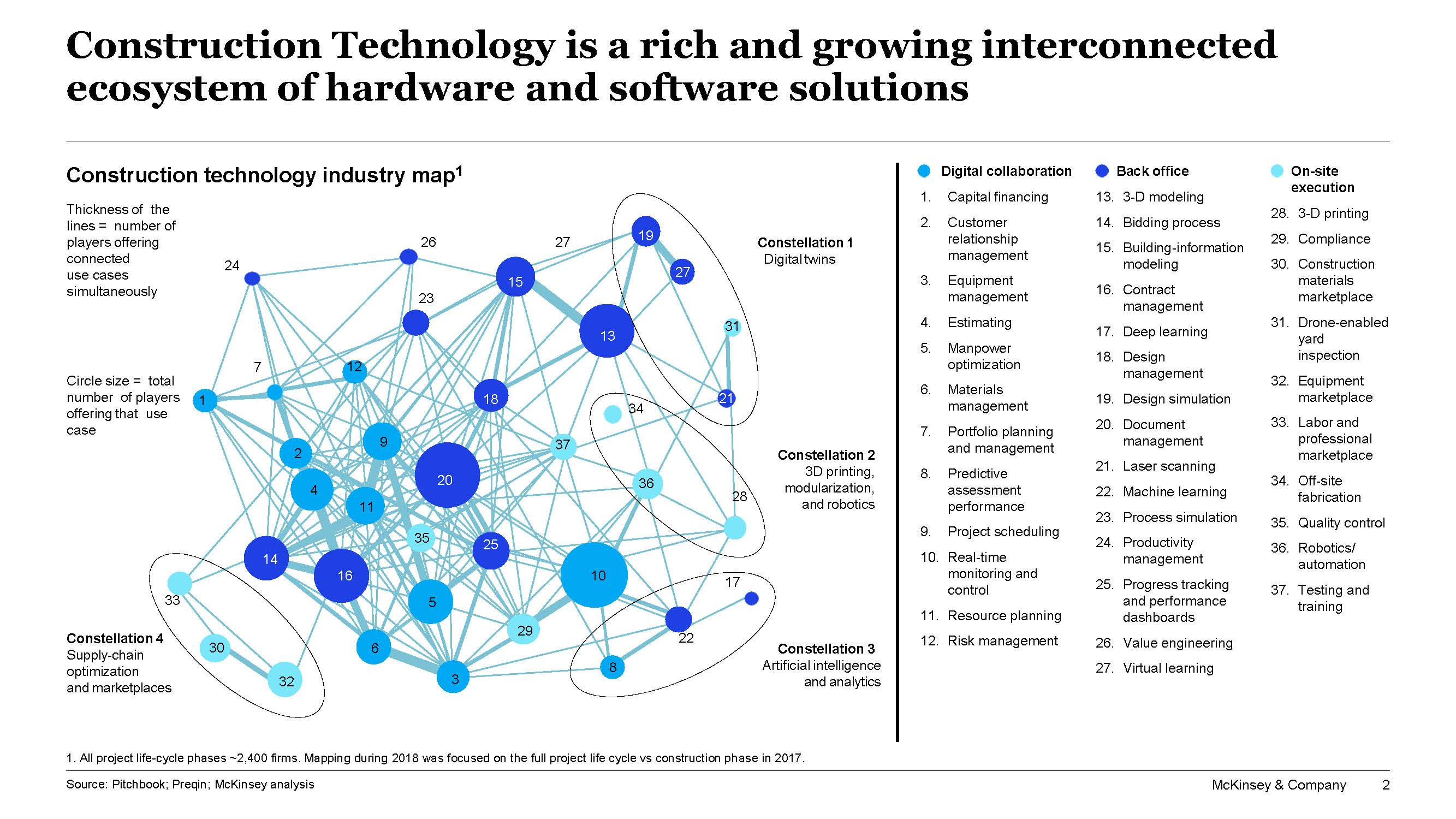 McKinsey construction technology industry map