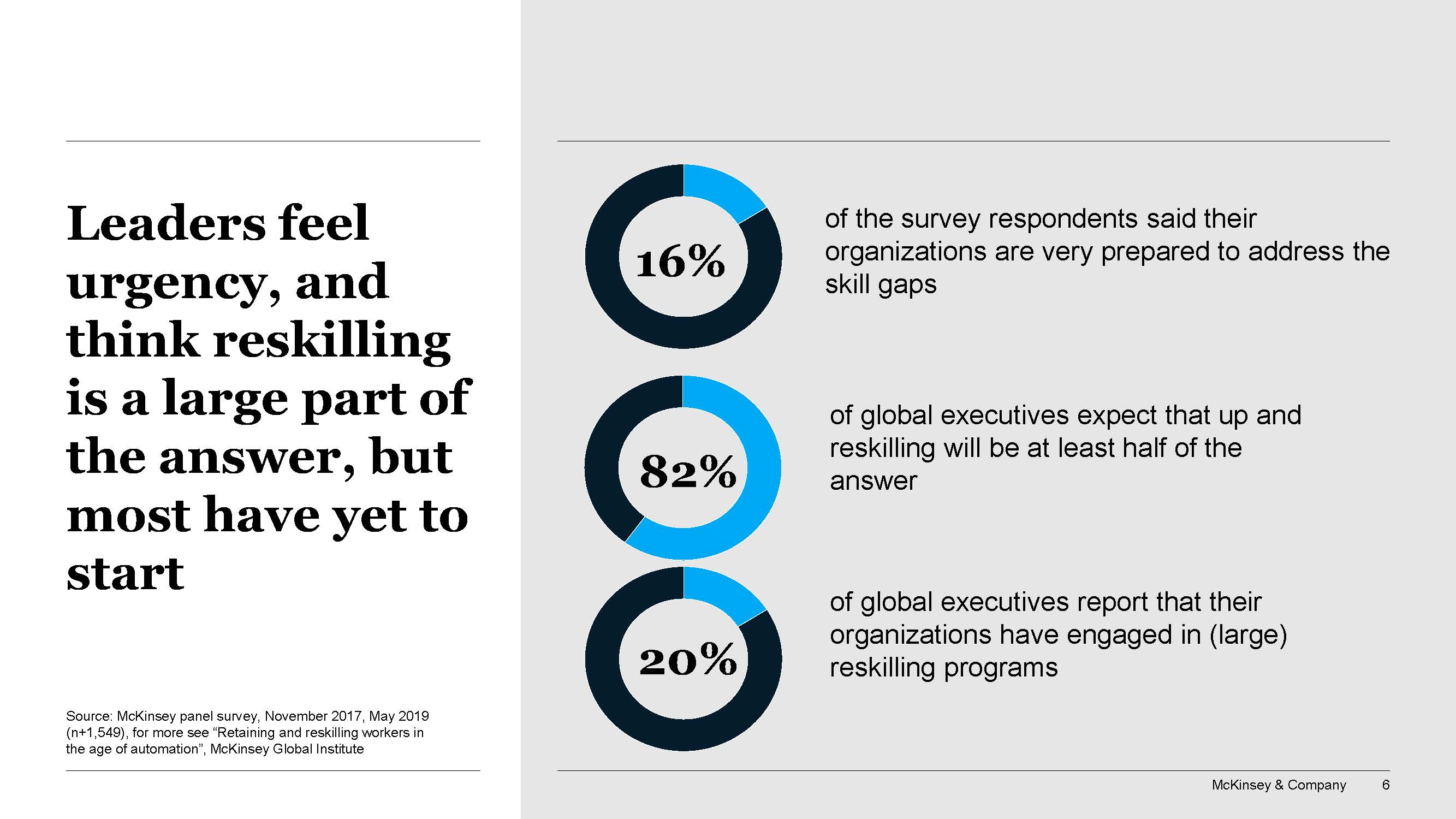 McKinsey Retaining and reskilling workers in the age of automation survey results