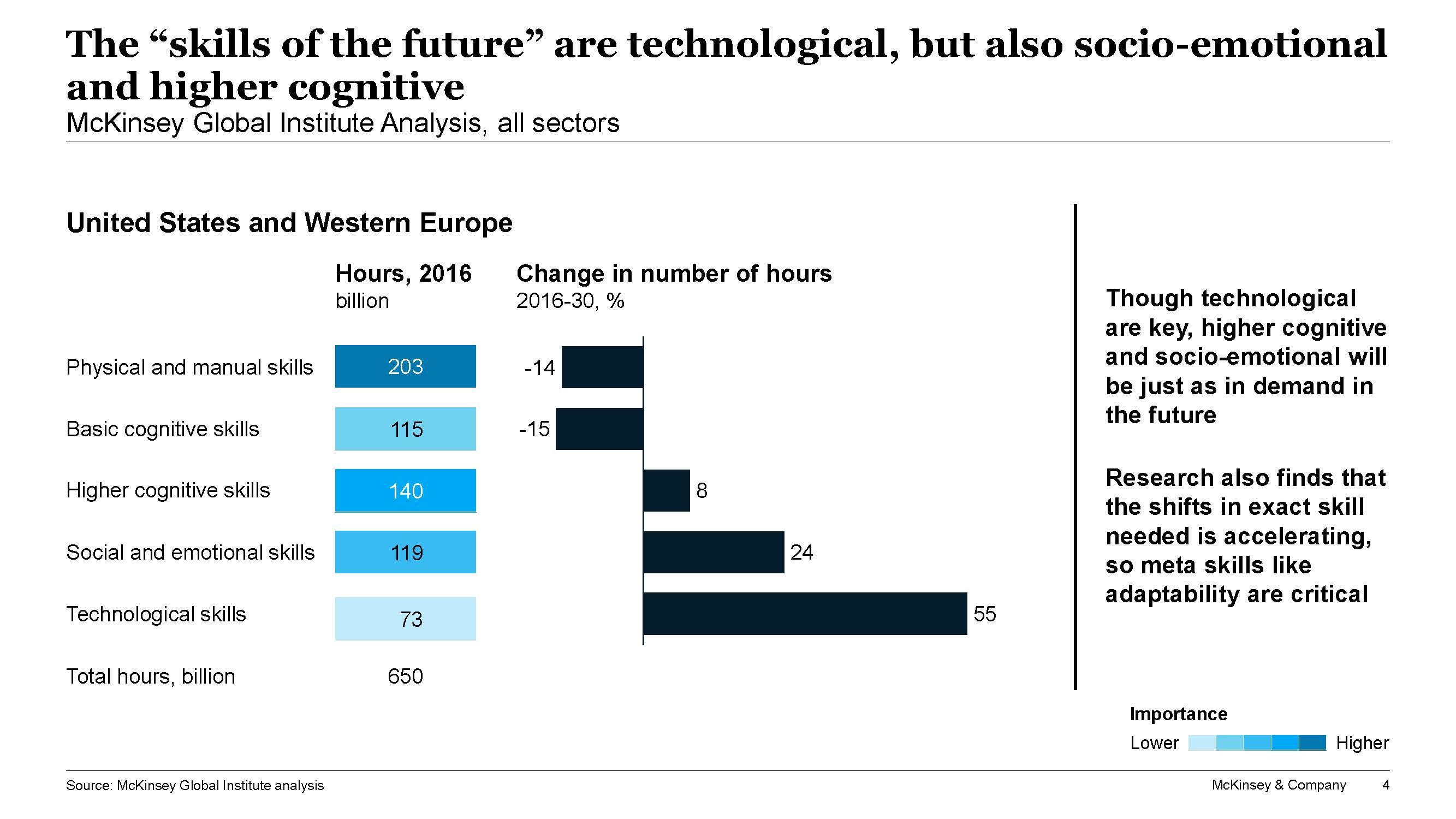 McKinsey skills of the future analysis graph