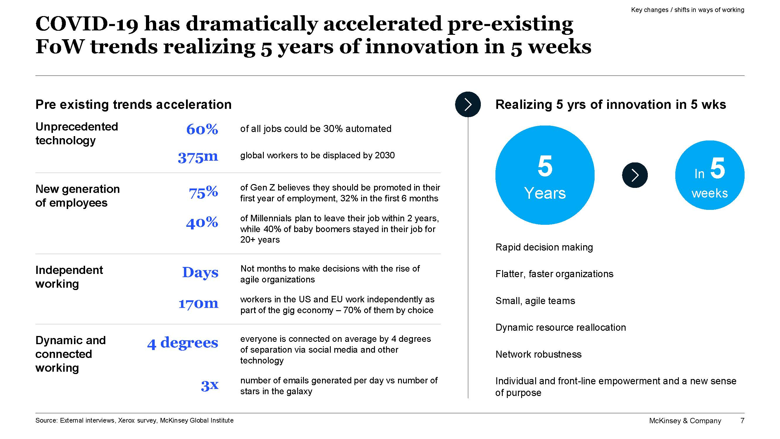 McKinsey COVID-19 accelerated 5 years of innovation in 5 weeks chart