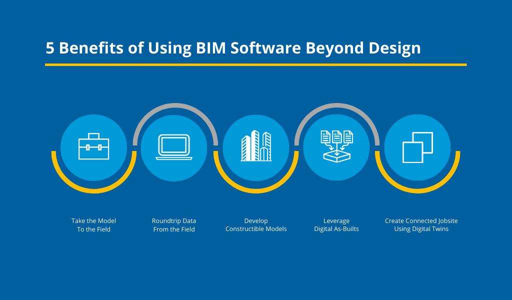 5 benefits of using BIM software beyond design infographic
