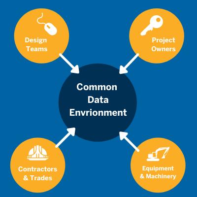 Common data environment stakeholders