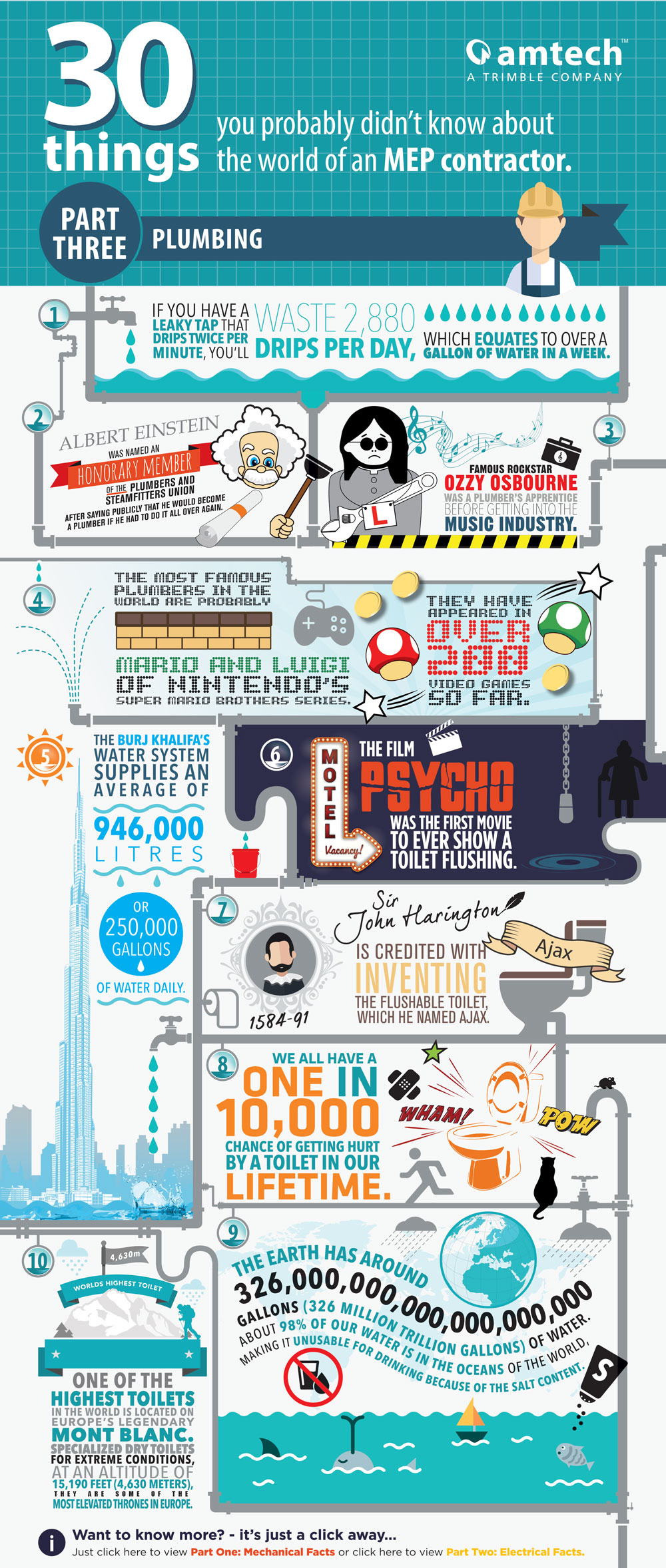 Plumbing Infographic