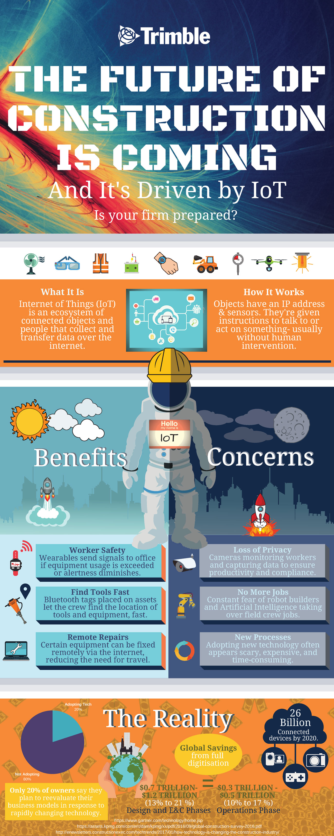 The Future of Construction Infographic