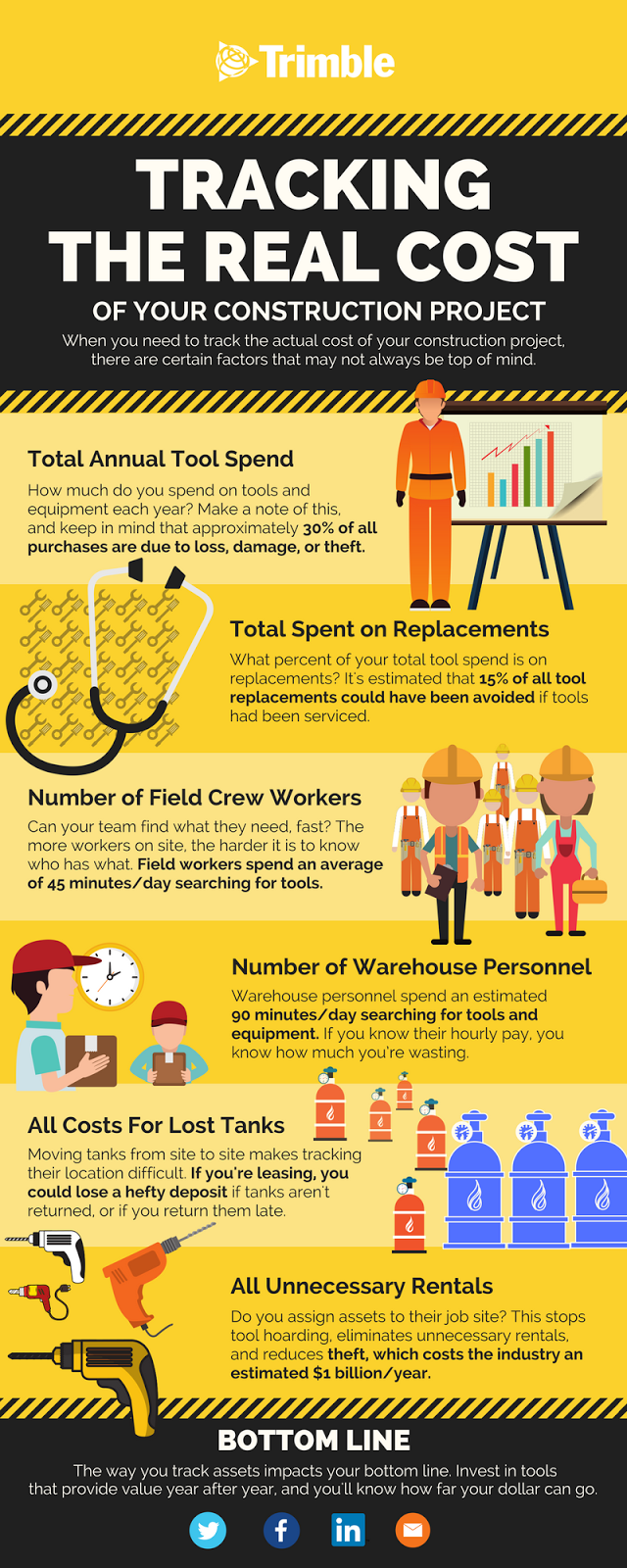 Tracking the real cost of your construction infographic