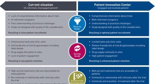 Patient Innovation Center Brochure