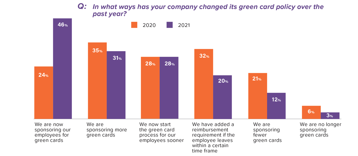 In what ways has your company changed its green card policy over the past year?