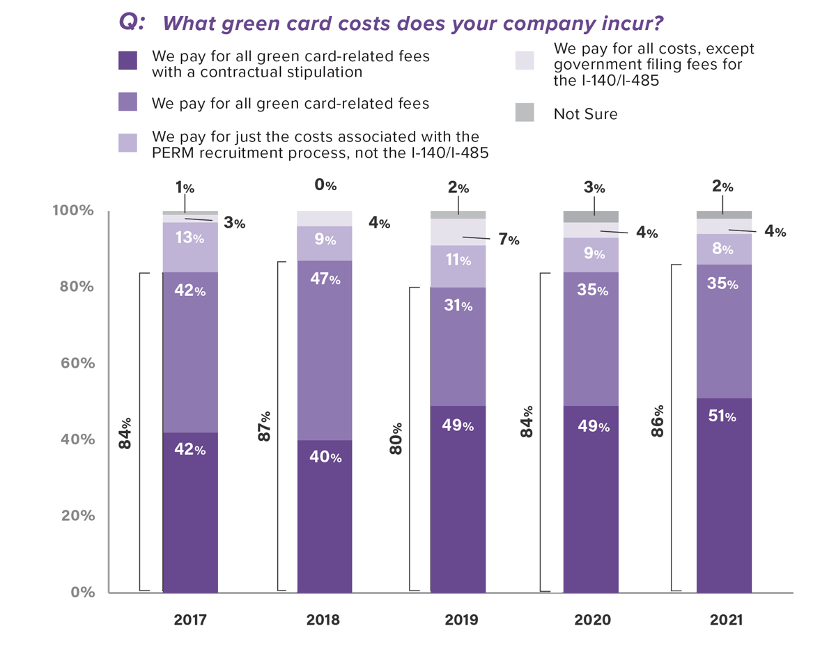 What green card costs does your company incur?