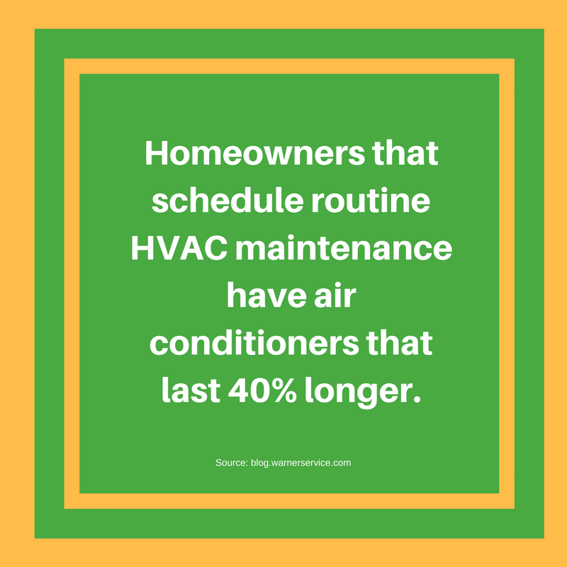 Homeowners that schedule HVAC maintenance have air conditioners that last 40% longer.