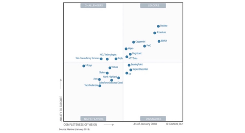 - Gartners Magic Quadrant for Customer Experience & CRM Implementation Services: #CX (Customer Experience) is in everyonce mouth. Gartner analyzed in his Magic Quadrant the CRM and CX implementation provider. First of all it requires the right business understanding, the change from the corporate view to the customer view.