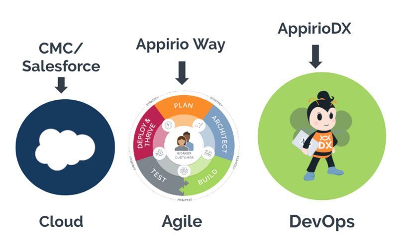 CMC/Salesforce, Appirio Way, and AppirioDX icons