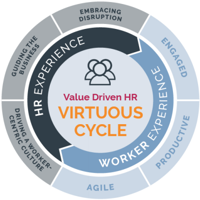 Chart depicting the steps of the Appirio Virtuous Cycle and how to align HR Experience and Worker Experience