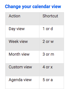 List of shortcuts on how to change Google Calendar views